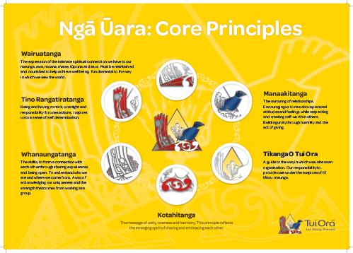 Tui Ora Core Principles poster 2016